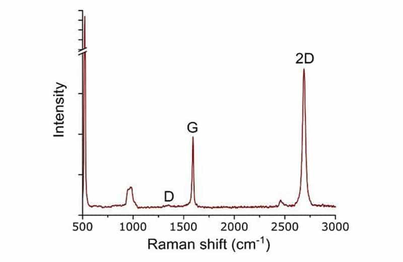 Raman spectroscopy of nanoCVD-8G graphene on SiO2/Si wafer