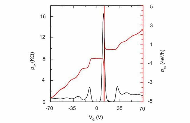 nanoCVD-8G graphene: Longitudinal resistivity and Hall conductance data indicating half integer quantum Hall effect unique to monolayer graphene